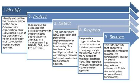 11 Images Of Cyberinfrastructure Plan Template Bosnablog Com Cybersecurity Framework Template