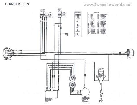 3wheeler world add new section