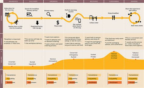 design thinking journey map 25 best ideas about experience map on pinterest