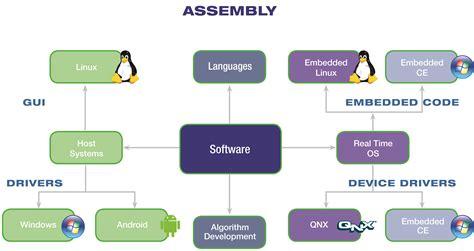 software design industrial iot m2m hmi thin clients technology ais