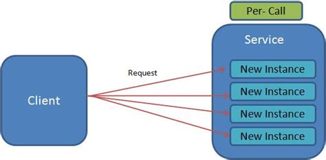 wcf tutorial interview questions brief about wcf per call service instance management