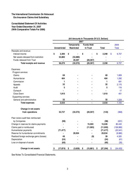 consolidated income statement template 18 consolidated income statement template unaudited