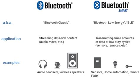 bluetooth smart bluetooth low energy ble bluetooth bluetooth modules ble 4 0 bluetooth smart and smart