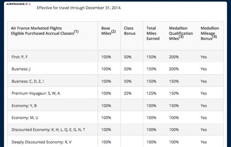 delta releases partner airline mileage earning charts for 2015 the points