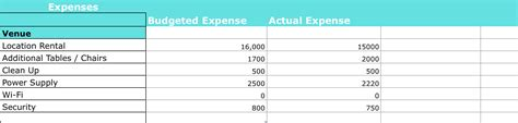 create  event budget dylan sanders