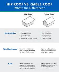 what is a hip roof vs a gable roof 6 factors when buying a home s trust insurance