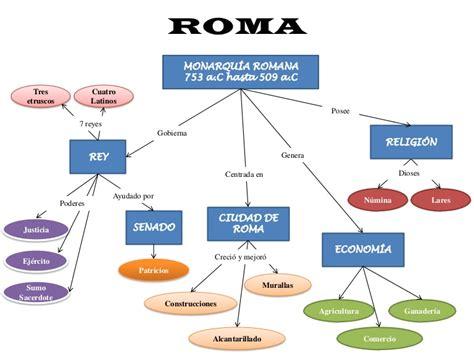 imperio otomano y sus caracteristicas mapa conceptual imperio romano