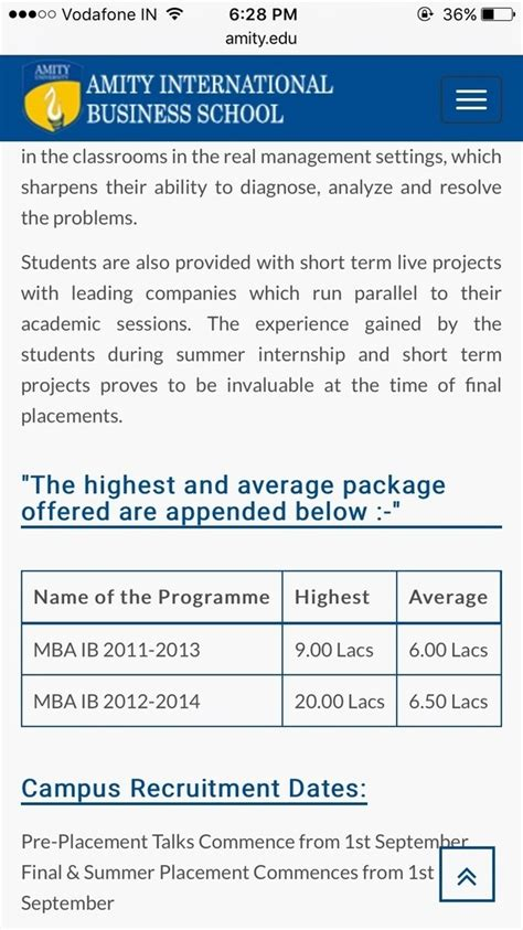 Woxsen Mba Average Package by How Are The Placements At Amity Business School Noida