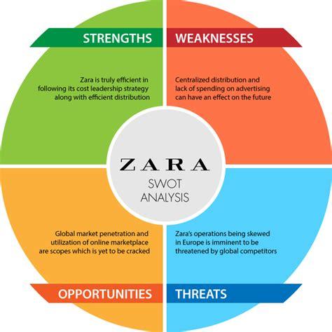 Zara Swot Zara Swot Analysis - competitor analysis louis vuitton gmx2014