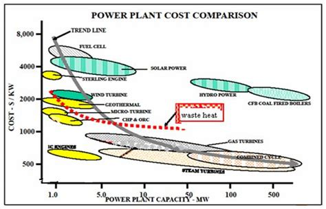 5 exles of light energy waste heat recovery