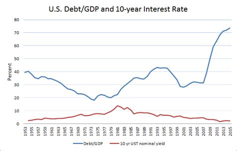 on the want of u s government debt think research