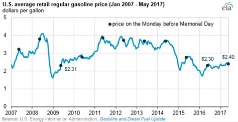 average gas price bloomberg energy prices