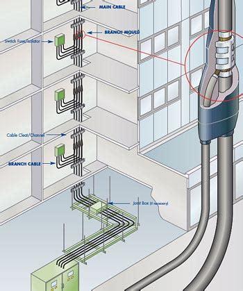 modular wiring systems