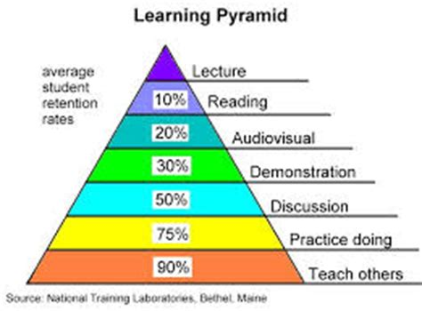 Active Learning Research Papers by Active Learning To Enhance Retention Learning Retention