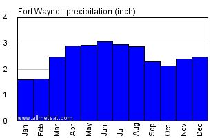 Records Fort Wayne Indiana Fort Wayne Indiana Climate Yearly Annual Temperature Statistics Fort Wayne Indiana