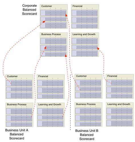 operational scorecard template 100 operational scorecard template