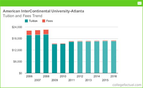 American Intercontinental Mba Tuition by Tuition Fees At American Intercontinental