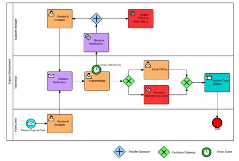 why use flowcharts why use bpmn flowcharts mcftech