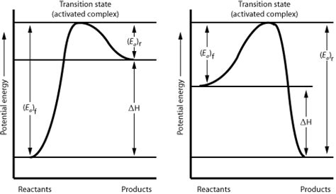 how to read energy diagrams chemistry graphs potential energy diagrams