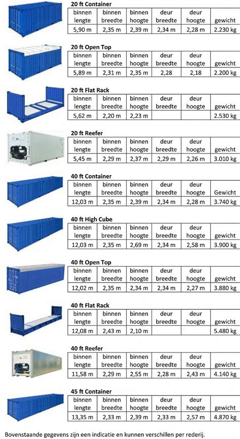 container soorten en afmetingen pax groep co 246 rdinatie in beweging