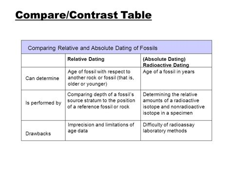 compare and contrast table the history of the origin of species ppt