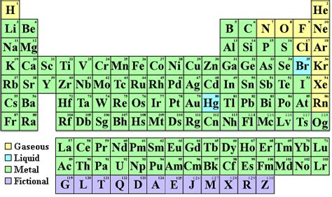 Periodic Table Words by The Periodic Table Of Elements In Pictures And Words Periodic Diagrams Science