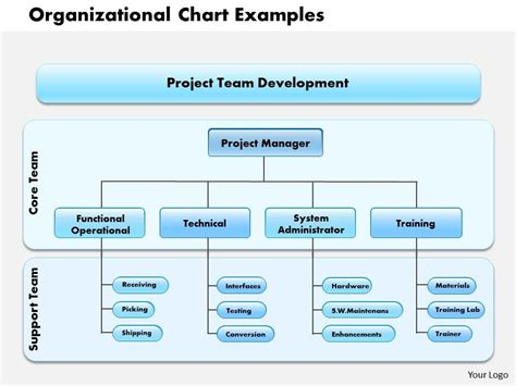 html tutorial with exles ppt 0514 organizational chart exles powerpoint presentation