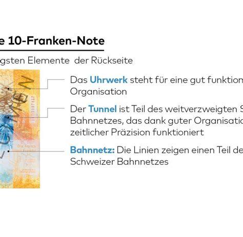 seit wann neue postleitzahlen schweizer franken mit dem neuen 10er beweisen die