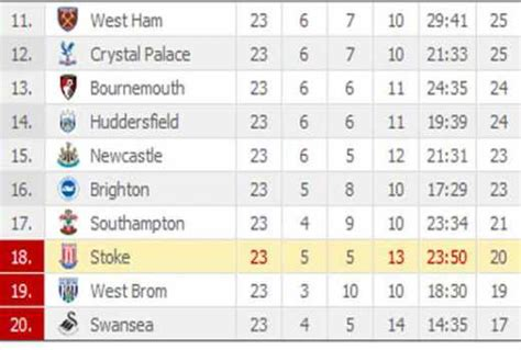 epl table recent the standard kenya view the latest premier league