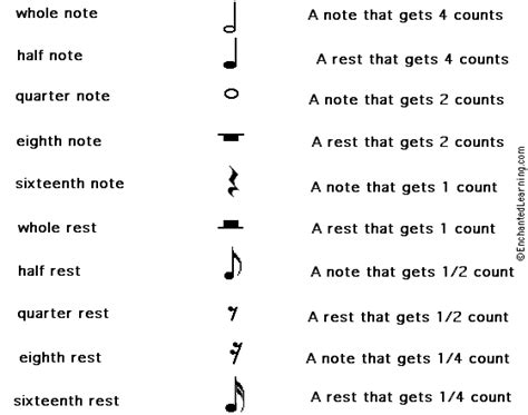 musical names match the musical notes and rests printout enchantedlearning