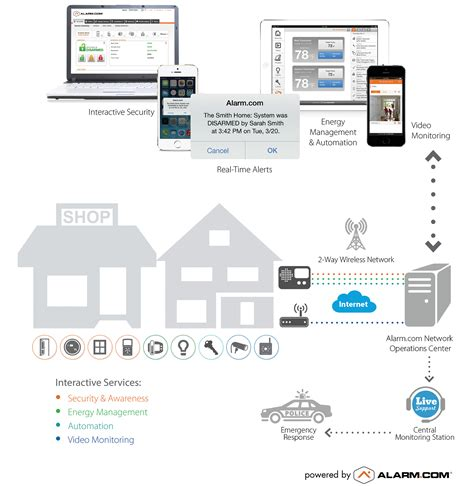 how do smart home security systems work all about your