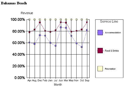 bad graphs exles bad graph studio design gallery best design