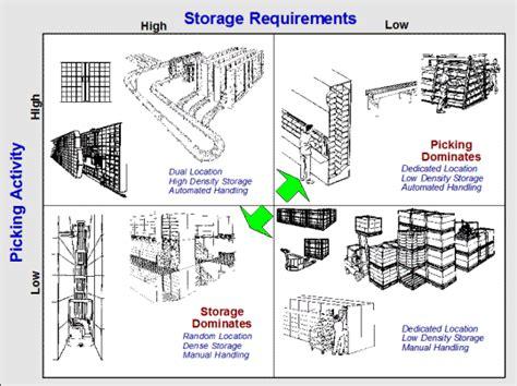 lean warehouse layout exles warehouse layout design strategos