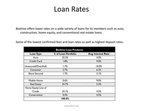 home equity loans home equity loan lowest rates