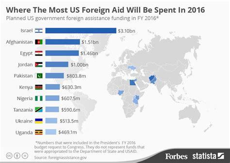map us foreign aid by country 2016 the countries set to receive the most u s foreign aid in