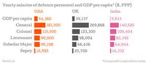 two charts show how much indian soldiers are paid vs their