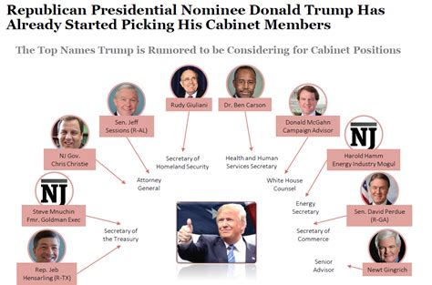 donald trump s cabinet members why we are fearful the proposed trump administration thus