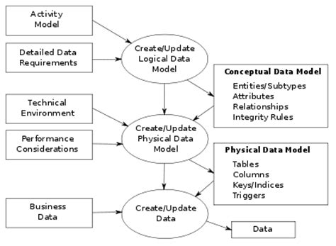 design department meaning data modeling wikipedia