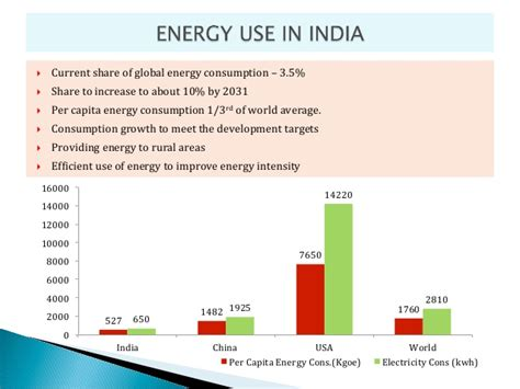 pattern of energy consumption in india energy sector 12th plan 2012 2017