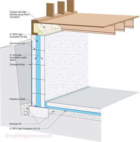 basement wall insulation r value your options when