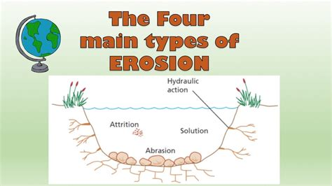 types of erosion coast river diagram and explanation