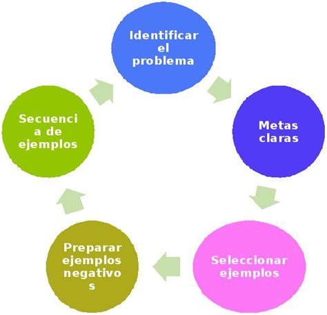 Modelo Curricular De Klausmeier 2 6 Modelos Klausmeier Teor 237 As Y Modelos Inovadores De Organizaci 243 N Curricular