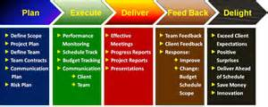 project management process pictures to pin on pinterest
