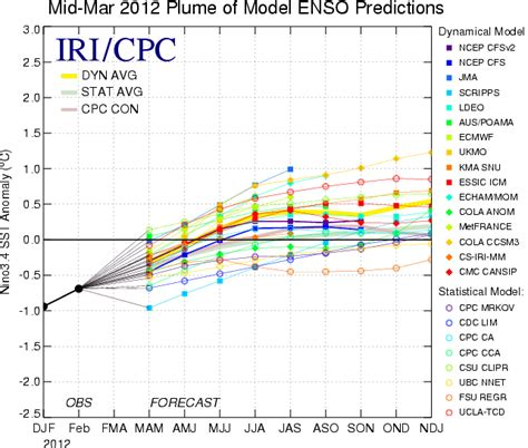 the color purple plot line scientific figure design meeting recap colors in figures