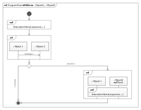 uml interaction diagram diagramming software for design uml interaction overview