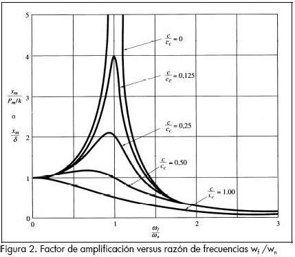 formula oscilacion amortiguada pallares mu 241 oz