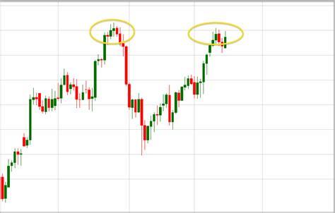 chart pattern quiz chart pattern quiz traders bulletin free trading systems