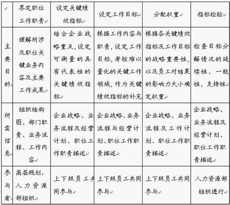 Mis Mba Pdf by 績效管理 Mba智库百科