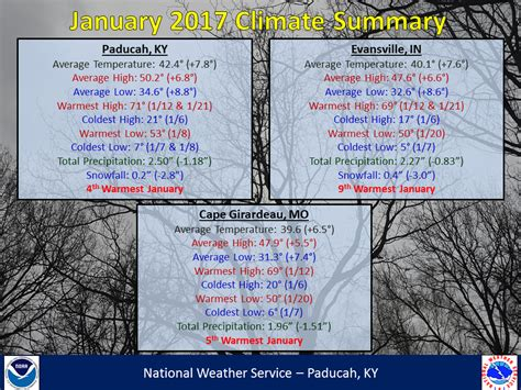 Evansville Records January 2017 Climate Summary