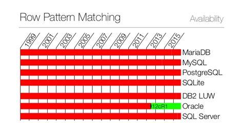 pattern matching db2 row pattern matching in sql 2016